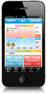 iClick外為OP チャート画面