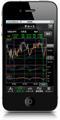マネパのiPhoneアプリ「チャート画面」